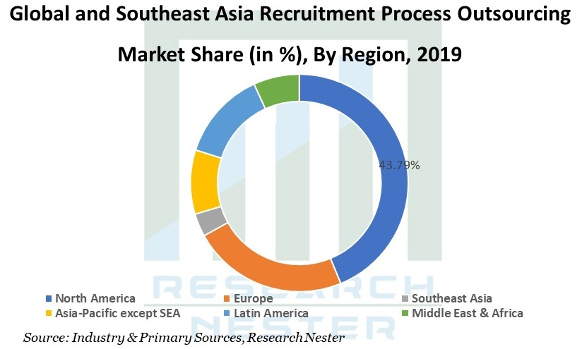 Recruitment Process Outsourcing Market Graph