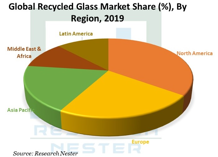 Recycled-Glass-Market