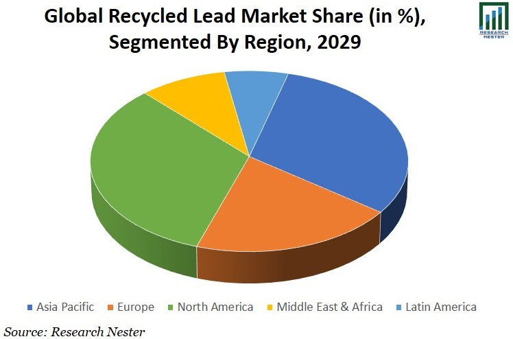 Recycled Lead Market Share Image