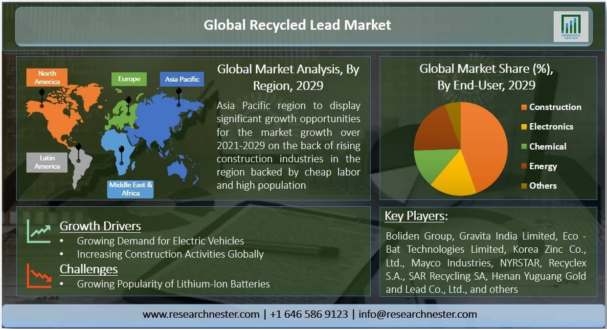 Recycled Lead Market Graph