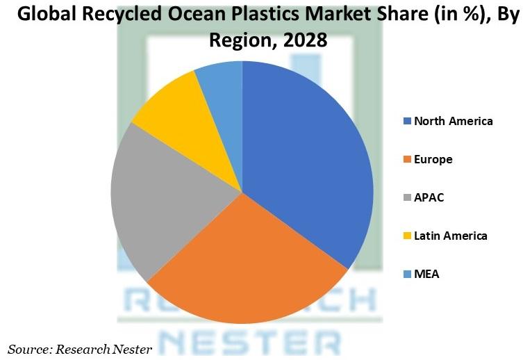 Recycled Ocean Plastics Market Share