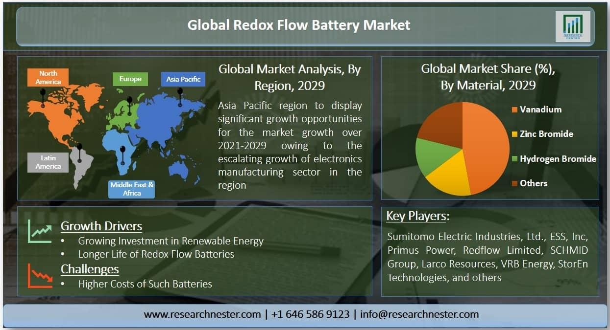 Redox Flow Battery Market Graph