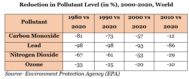 Reduction in pollutant Graph