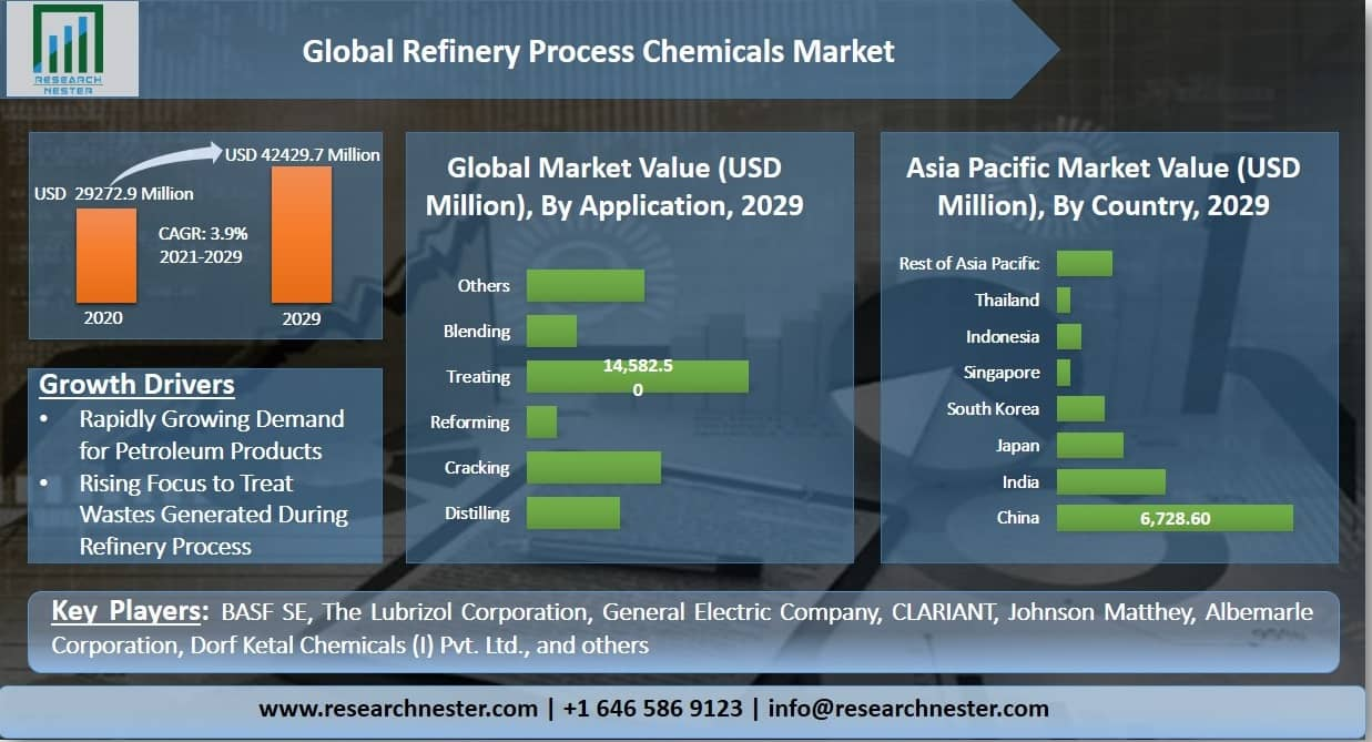 Refinery Process Chemicals Market