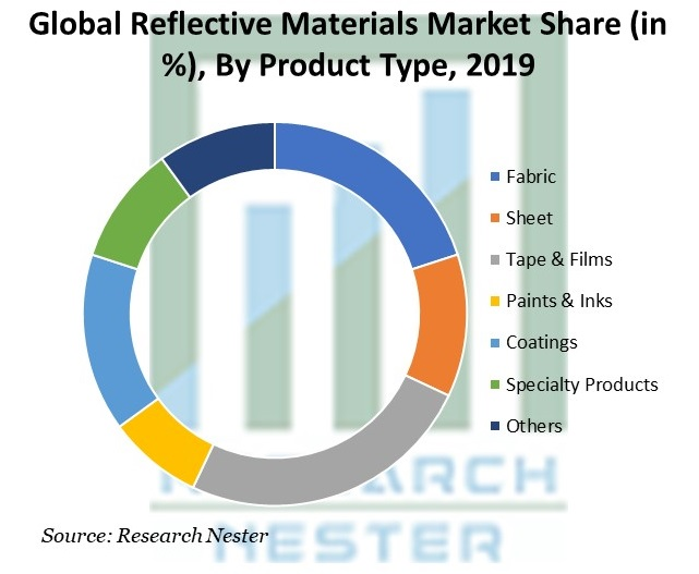 Reflective Materials Market Share