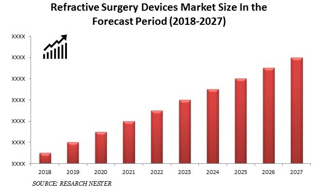 Refractive Surgery Devices Market Size