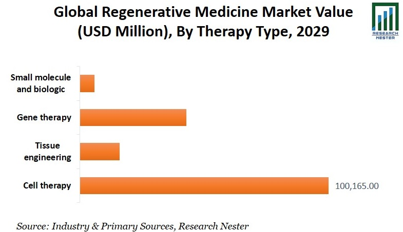 Regenerative Medicine Market Value By Therapy Type image