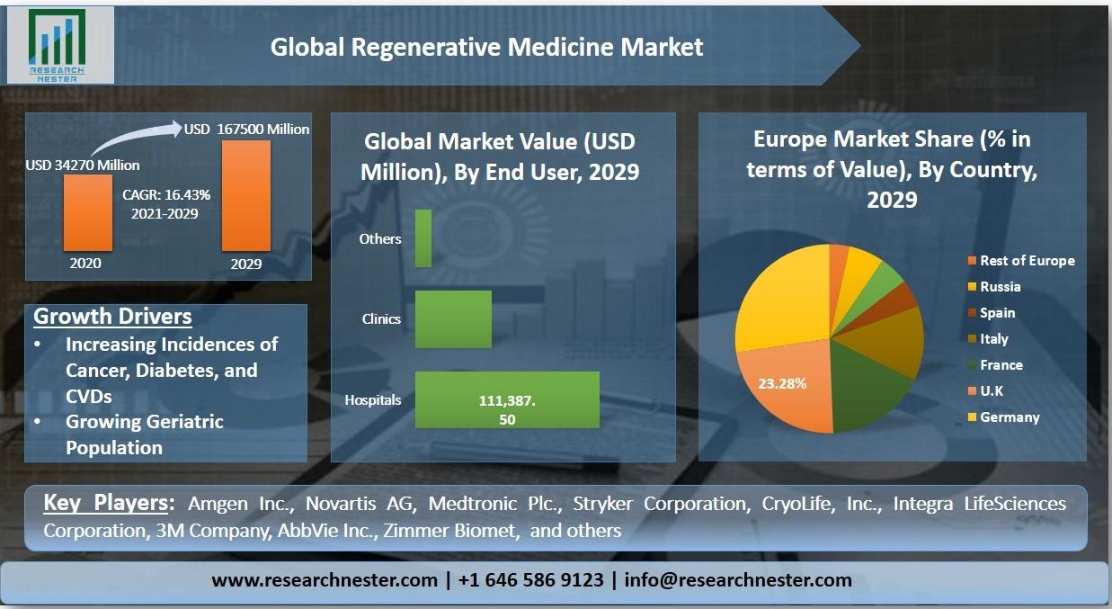 Regenerative Medicine Market Graph