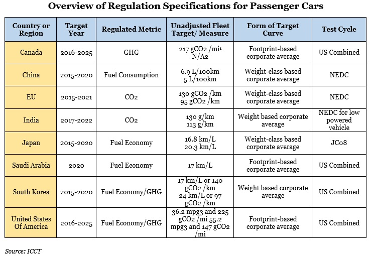 Regulation Specification for Passenger cars Image
