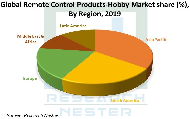 Remote Control Products Graph