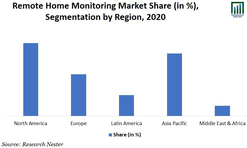 Remote Home Monitoring Systems Market Graph