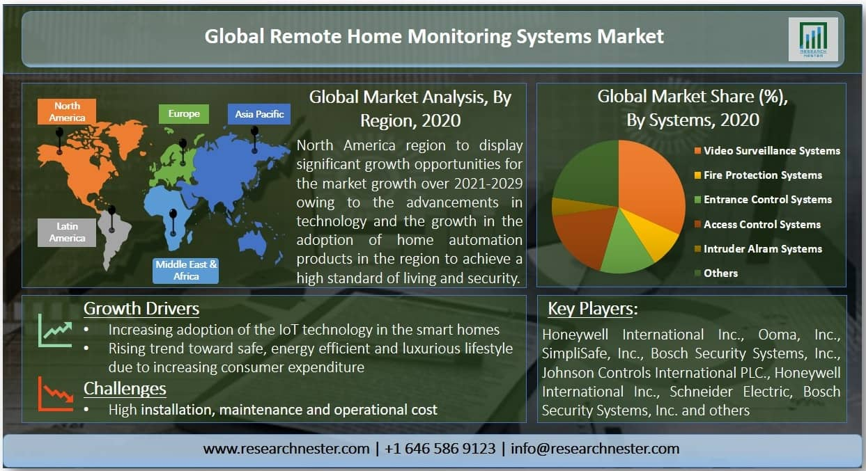 Remote Home Monitoring Systems Market Image
