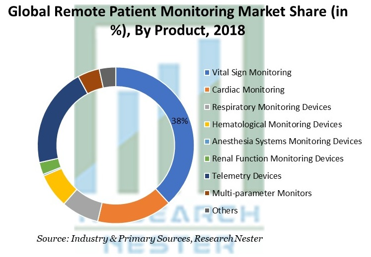 Remote Patient Monitoring Market Share