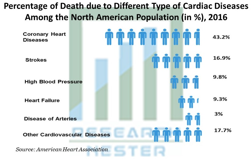 Percentage of Death due to Different Type of Cardiac Diseases Among the North American Population