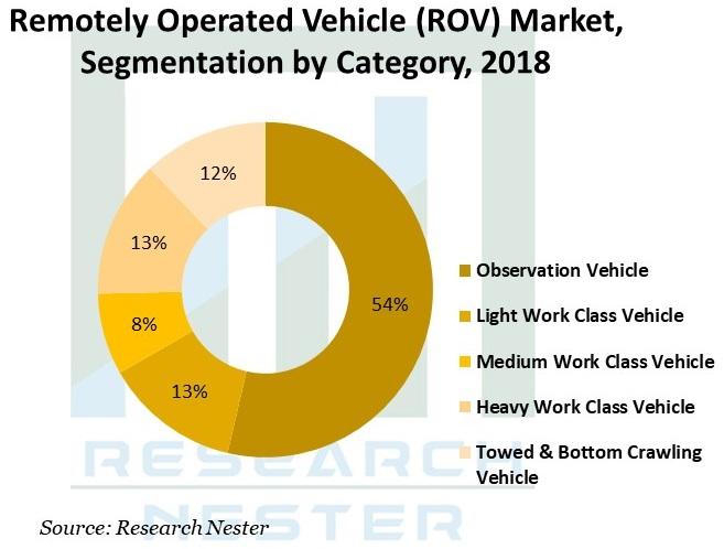 Remotely-Operated-Vehicle-Market