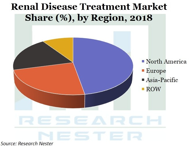 Renal-Disease-Treatment-Market-Growth