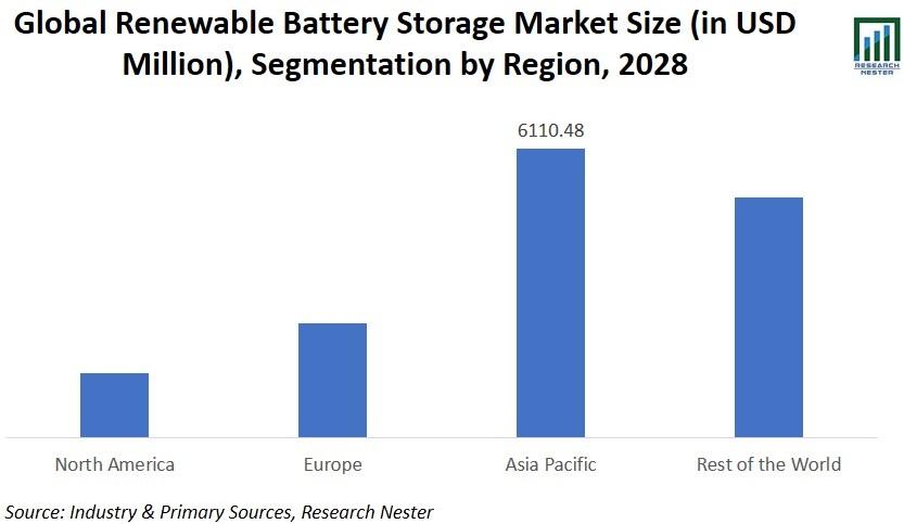 Renewable Battery Storage Market Size Image