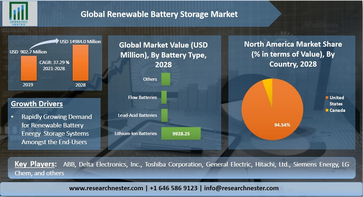 Renewable Battery Storage Market  Graph