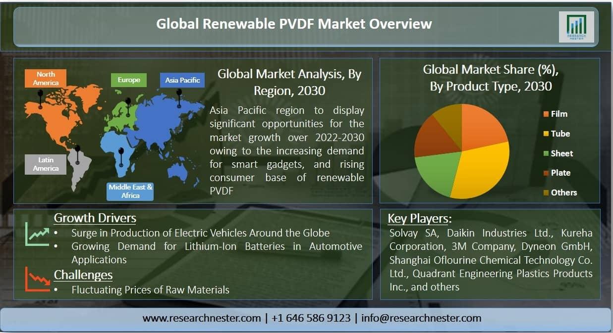 Renewable PVDF Market Graph