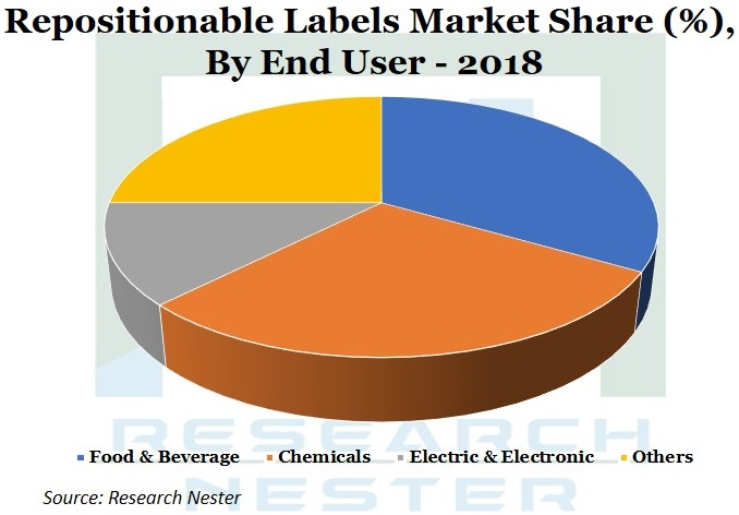 Repositionable Labels Market share Graph