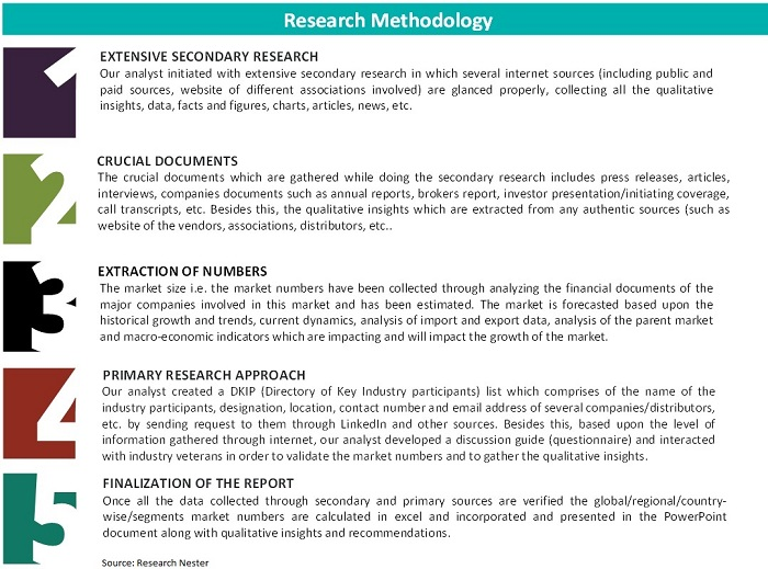 research methodology Analysis