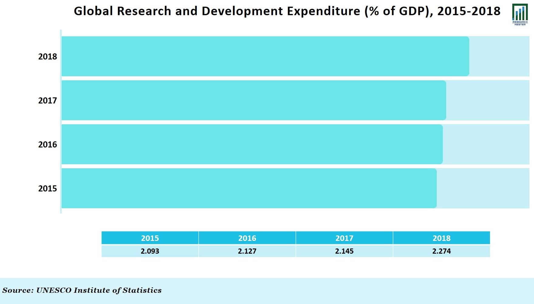 Research & Development Graph