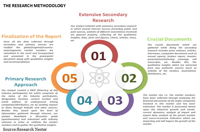 researchmethodology