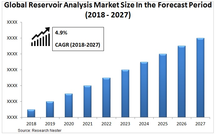 Reservoir Analysis Market Graph