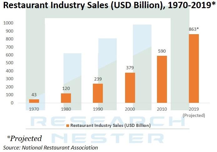 Restaurant Industry Sales Graph