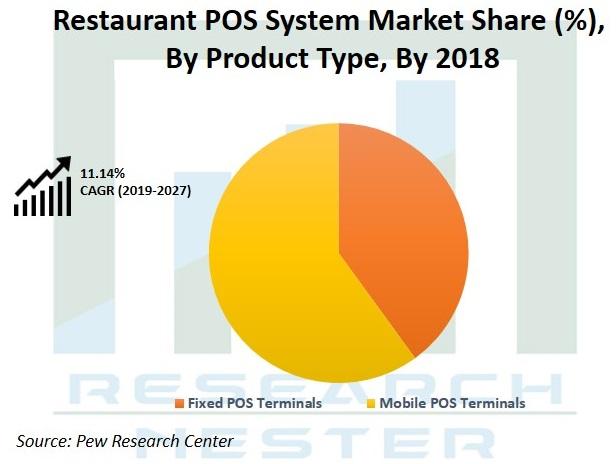 Restaurant POS System Market share Graph