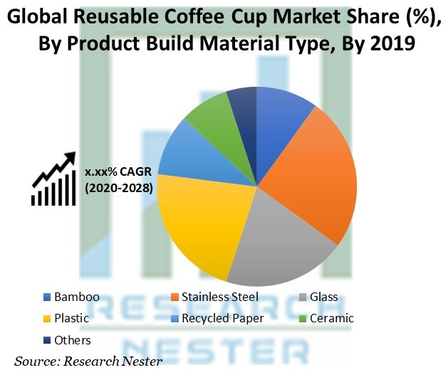 Reusable Coffee Cup Market Share