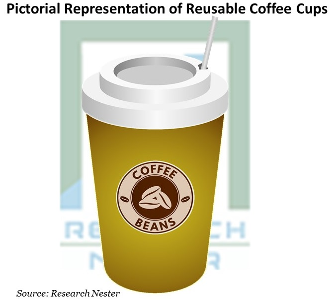 Pictorial Representation of Reusable Coffee Cup