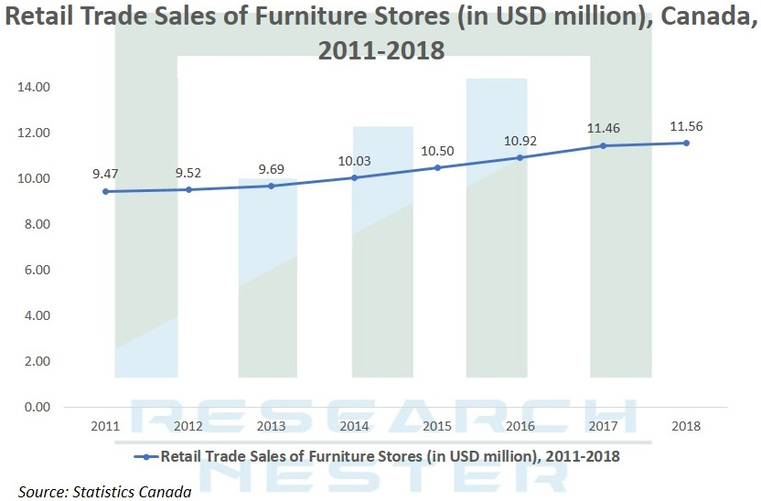 Retail Trade Sales