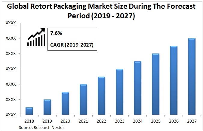 Retort packaging market size