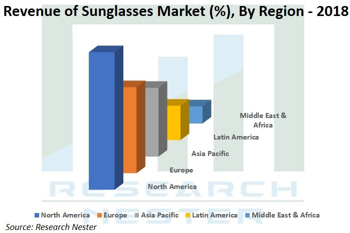 Revenue of Sunglasses market Graph