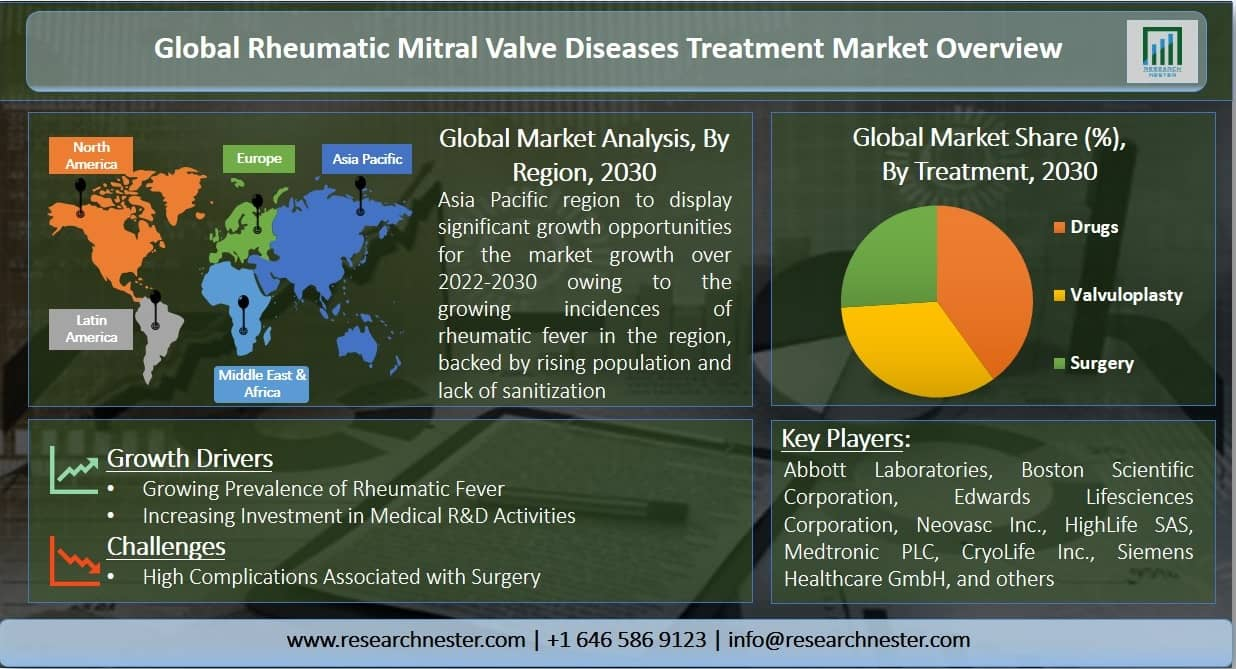 Rheumatic Mitral Valve Diseases Treatment Market Graph