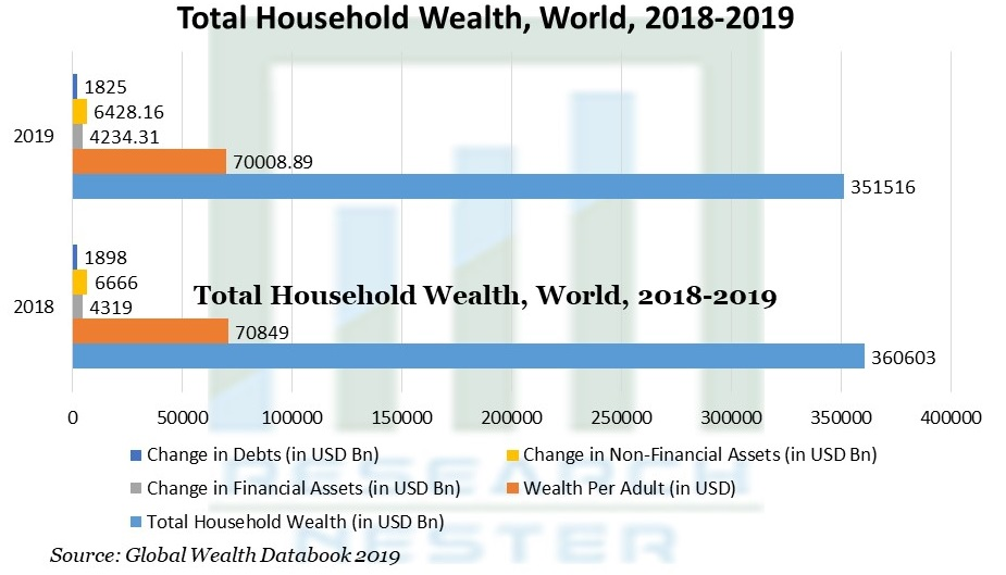 Total Household Wealth