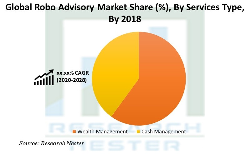 Robo Advisory Market Share