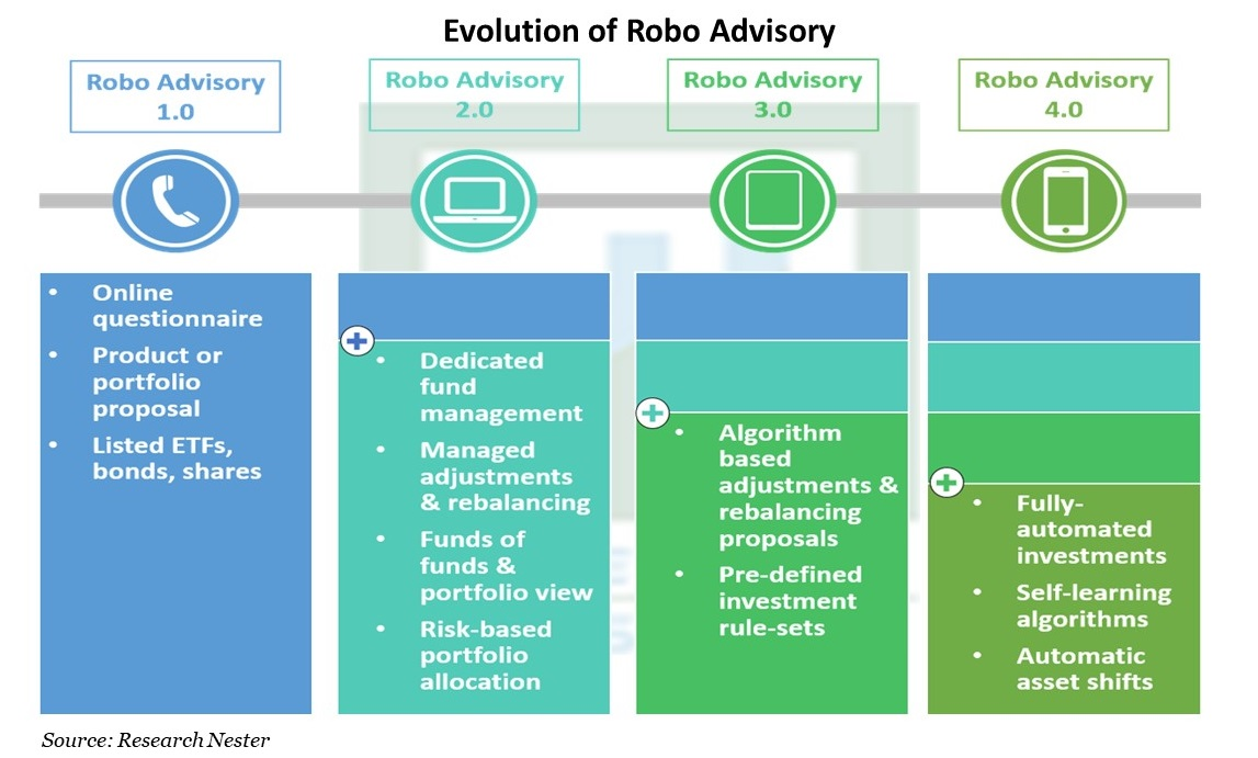 Evolution of Robo Advisory