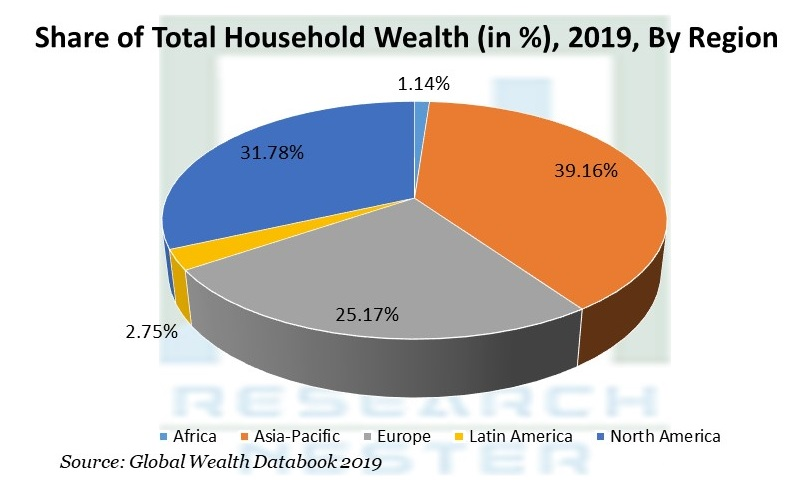 Share of Total Household Wealth