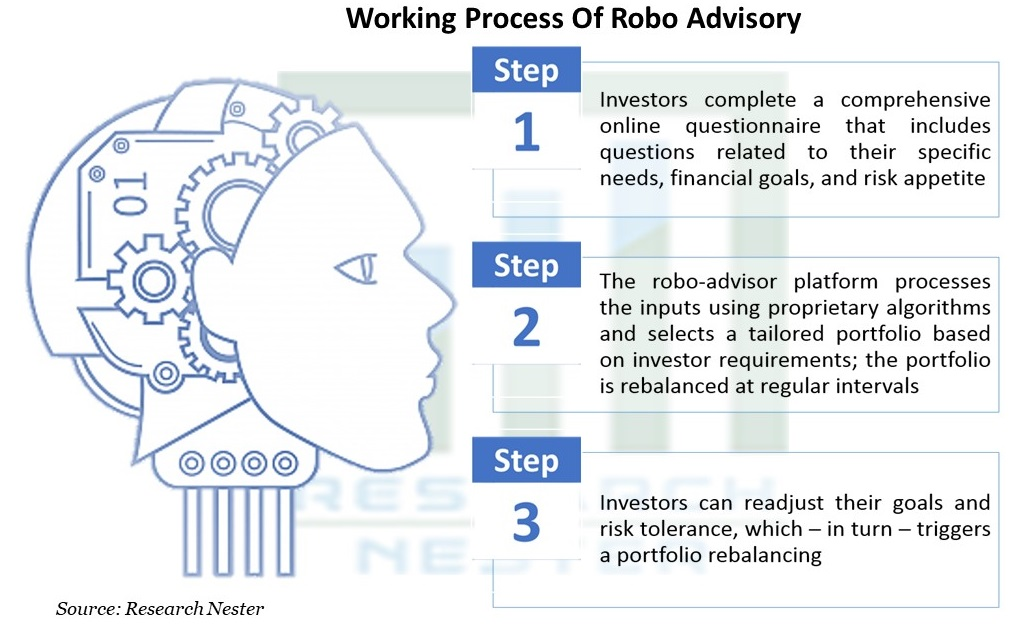 Working Process Of Robo Advisory