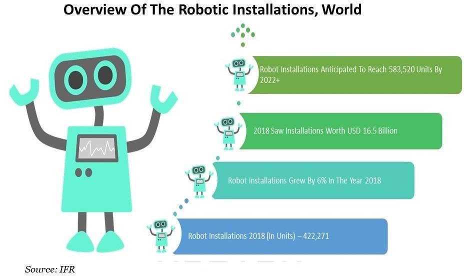 Robotic Installations Graph