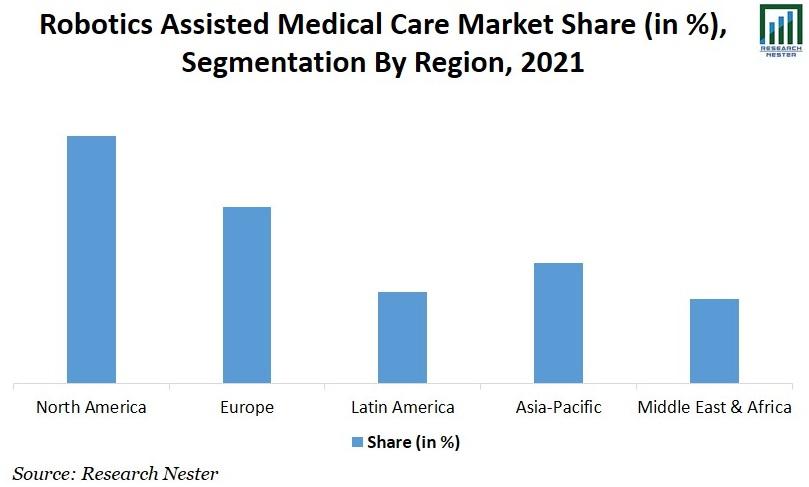 Robotics assisted medical care Market Share Image