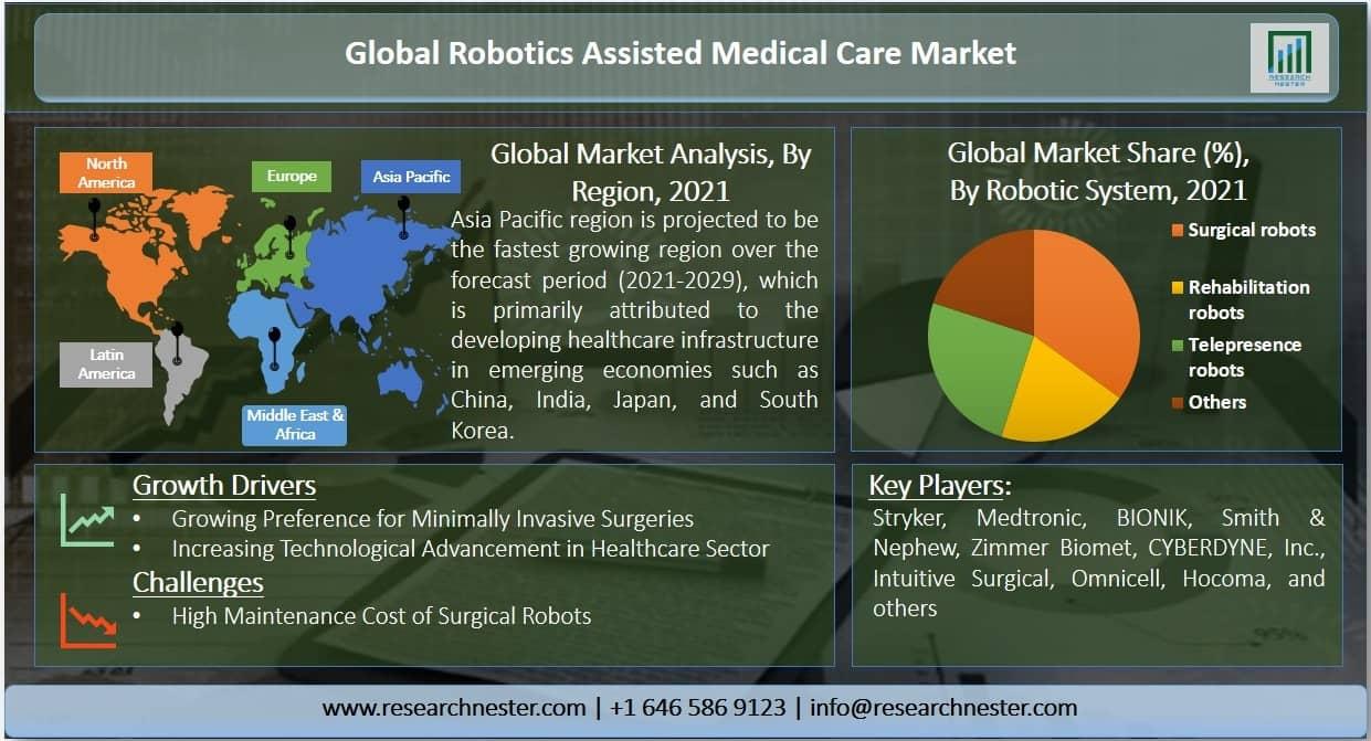 Robotics Assisted Medical Care Market Graph