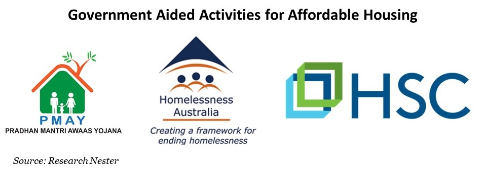 Government Aided Activities for Affordable Housing