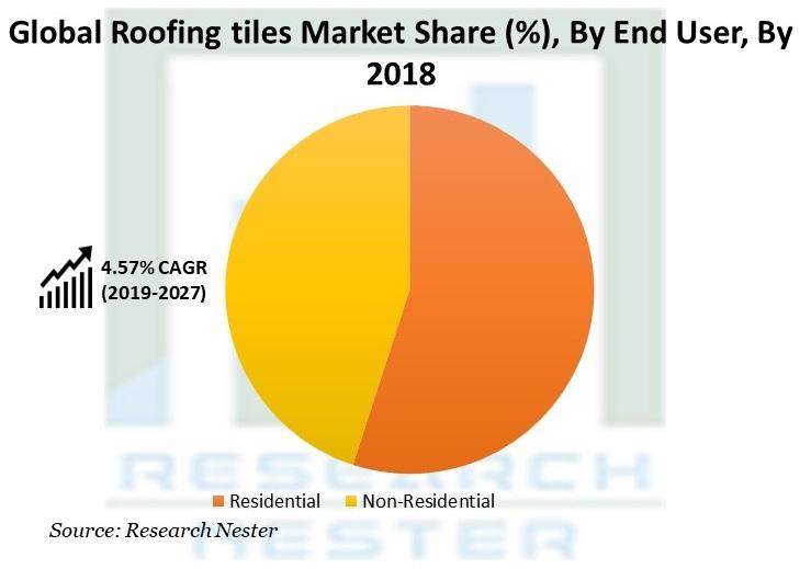 Roofing tiles Market Share