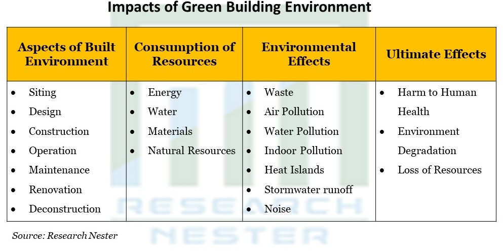 Impacts of Green Building Environment