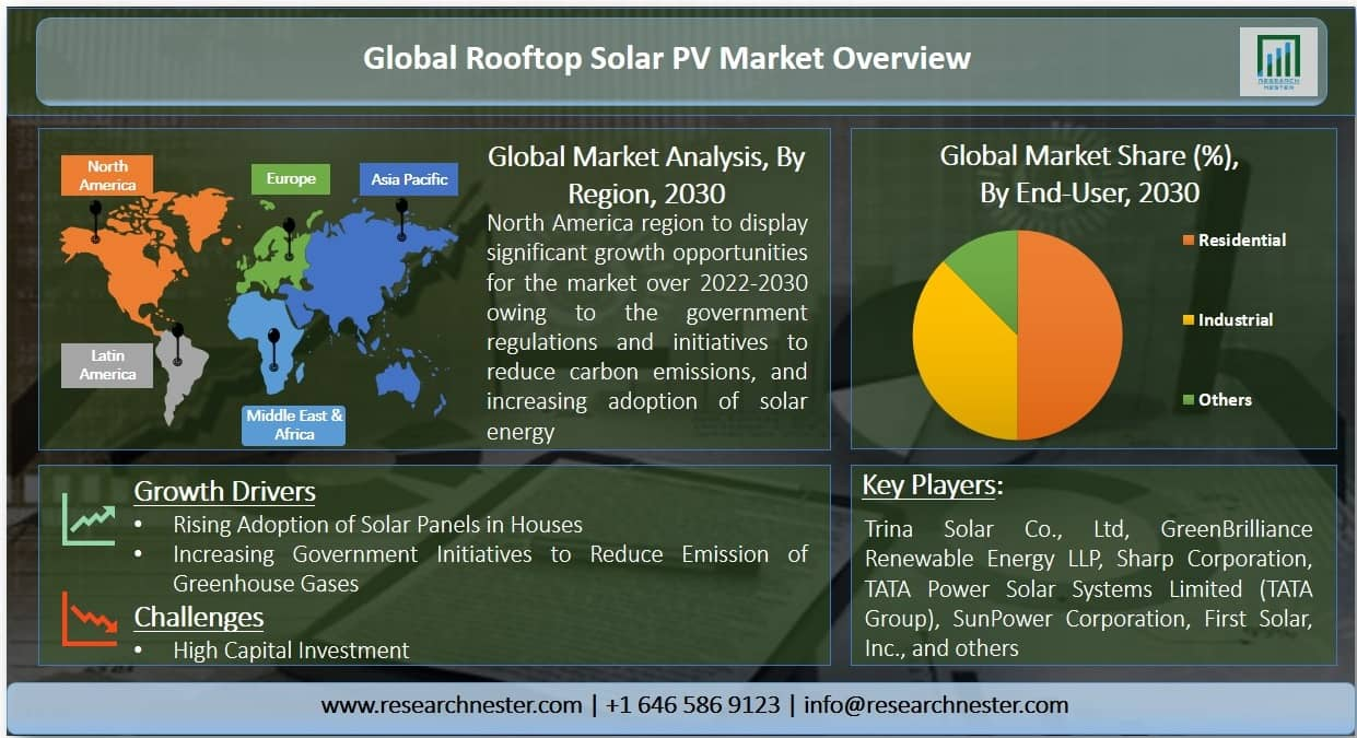 Rooftop solar PV Market Graph