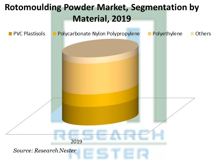 Rotomoulding Powder Market