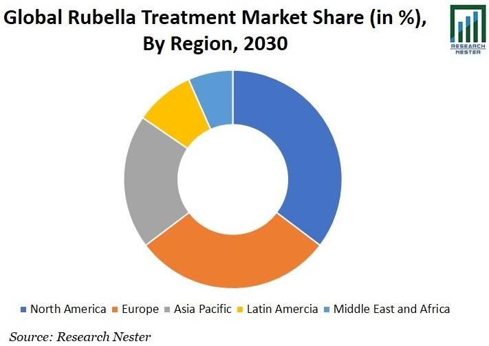 Rubella Treatment Market Share Graph